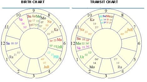Irrfan Khan Neuroendocrine Tumor Astrology Predictions